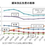 1兆円を超えたインターネット広告費「2014年 日本の広告費」は6兆1,522億円