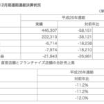日本マクドナルド全店売上 4,463億円 2015年1月売上前年比▲38.6%通期決算は218億円の赤字