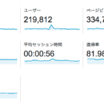 [WP]GoogleAnalytics 2015ユーザーサマリー