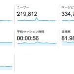 [WP]GoogleAnalytics 2015ユーザーサマリー