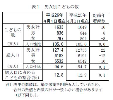 総務省,15歳未満の子供1633万人 20年後 20歳から34歳が1633万人しか日本にいない事実 1