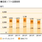 日本の音楽産業の市場規模 2015年度 3,000億円 世界市場1兆8,750億円の16%