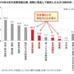 保険に年間41万8,000円支払う日本人!「天引き消費」の思考停止