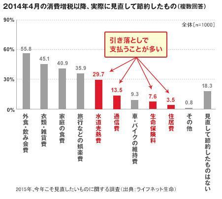 保険に年間41万8,000円支払う日本人!「天引き消費」の思考停止 36