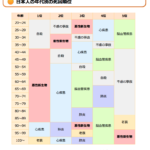 日本人の死亡率 ランキングBEST5