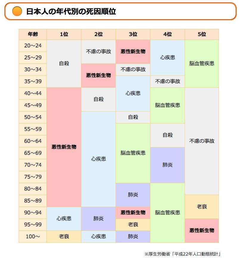 日本人の死亡率 ランキングBEST5 と番外編 63