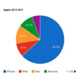 Apple2015 QY3 製品別売上シェア AppleWATCHの貢献度は?5.3% 50億ドル程度