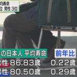 日本人平均年齢 女性86歳 男性80歳 6年間の寿命の差