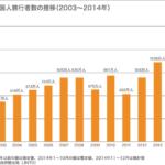 日本人の年間個人消費240万円は中国観光客1人30万円の国内消費のたったの8人分でしかない