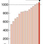 国民の借金じゃねーよ!1053兆円、国民1人当たり830万円