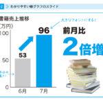 【書籍】「社内プレゼンの資料作成術」 前田鎌利 ソフトバンクアカデミア