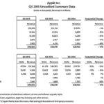 Apple WATCH 400〜700万台販売