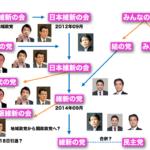一目でわかる日本維新の会マップ
