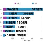 DMM.com売上1,200億円ポートフォリオ