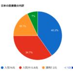 日本の医療費40兆円 39兆9556億円