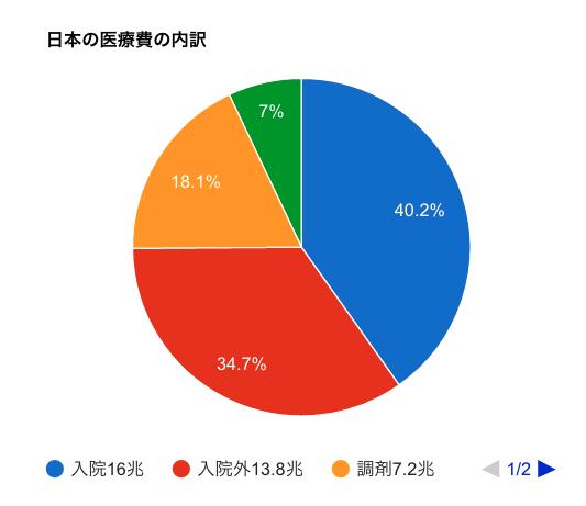 日本の医療費40兆円 39兆9556億円 49