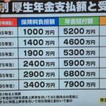 年金の現実と消費税 71歳と21歳の差は、なんと5330万円!