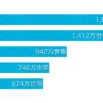 日本の世帯数 5195万世帯