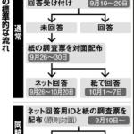 国勢調査 冬の時代  朝日新聞デジタル2015/10/08