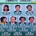 立候補する前から無名候補者へのメディア差別 参議院選挙 2007 東京選挙区 結果 2016参議院選挙