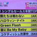 2015年オリコン年間ランキング 嵐が11冠 143億3000万円 AKBがシングル上位4位独占は5年連続
