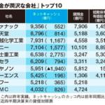 ネットキャッシュに見る 財務健全企業ランキング 2015 東洋経済