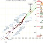 シンギュラリィティ・ロードマップ 2045