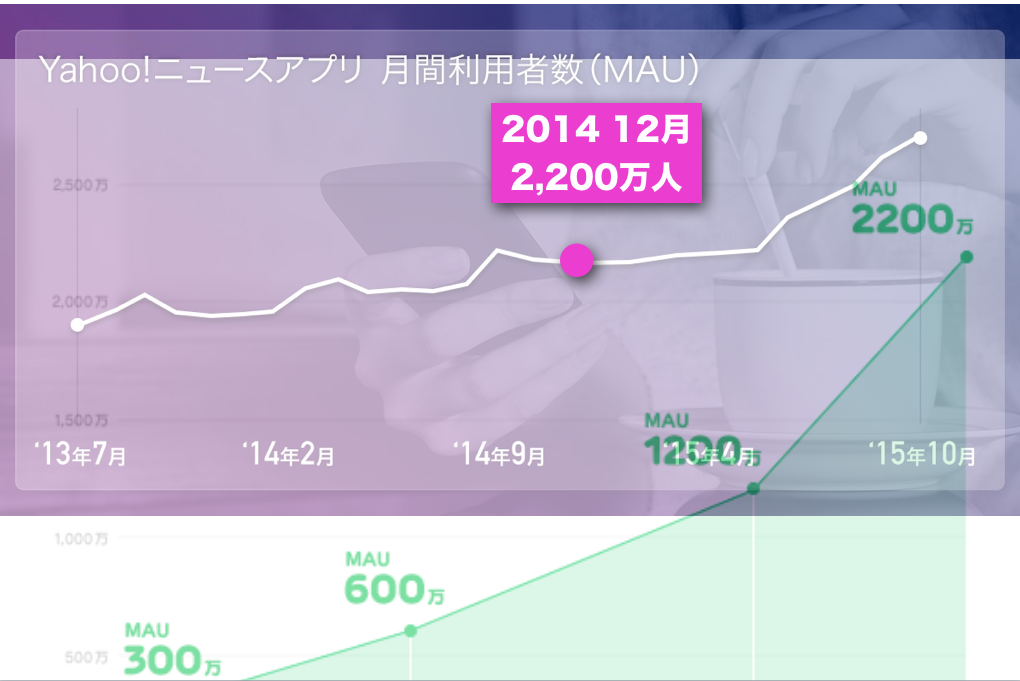 LINE NEWSがMAU 2200万人 スマホでヤフニュースの背中が見えてきた? 1