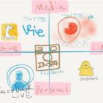 24時間で揮発性の高い一斉配信のTwitter『Periscope』はメディア型 。タイムラインでビデオ投稿が選べる『Facebook Live』はコミュニケーション型