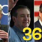 米大統領選 アイオワ州党員選挙 最終結果 2016/02/01/MON