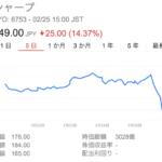 社員のtweetが、とにかく明るいシャープ(6753)ホンハイ買収でようやく決まり! でも149円の株価
