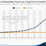 Amazonの再投資がすごすぎるチャート。利益はすべて自己投資!Amazon の薄利主義が 20年目を迎える:売上は 15倍でも 利益は一定
