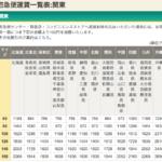 宅急便 VS はこBOON VS はこBOON mini 関東から送った場合?