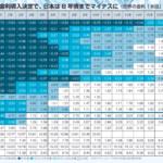 世界の金利「水没」マップ
