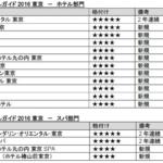フォーブス・トラベルガイドが選ぶ2016年度格付け 世界で3/42の5つ星ホテル