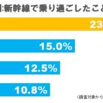 なぜ?静岡県の人は新幹線で乗り過ごしてしまうのか?