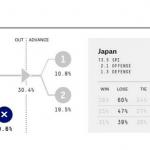 2014W杯 日本代表 一次リーグ 敗退率69.6% 一次リーグ突破率 30.4% ESPN @fivethirtyeight