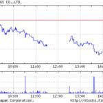 [wp]ヤフーファイナンスの株価グラフの画像ファイルをembedする方法