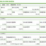 アップル、1株を1/7に株式分割 2014年6月9日 もっと簡単に外国株が買えたら…
