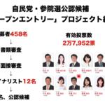 自民党参議院選挙オープンプロジェクト結果 TOPは伊藤ようすけ氏