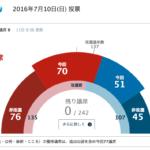 2016年参議院選挙結果 自民56公明14,与党70議席確保で合計146議席(60%) 参議院議席数242中