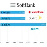 ソフトバンクが英ARM社を買収 シンギュラリティ時代への布石
