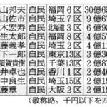 抜け道だらけの国会議員の所得・資産公開に意味があるのか?平均2,269万円