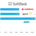 ソフトバンク、ARMを320億ドルで買収 ARMって9割のシェアを持つ半導体設計企業