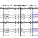 新宿区、台東区、大田区、渋谷区の皆さんへ!東京都議会補欠選挙 告示された立候補者情報