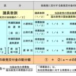 日本の国会議員1人当たりの数字 年間4,900万円
