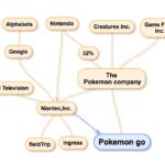 ポケモンGOのステークホルダーマップ
