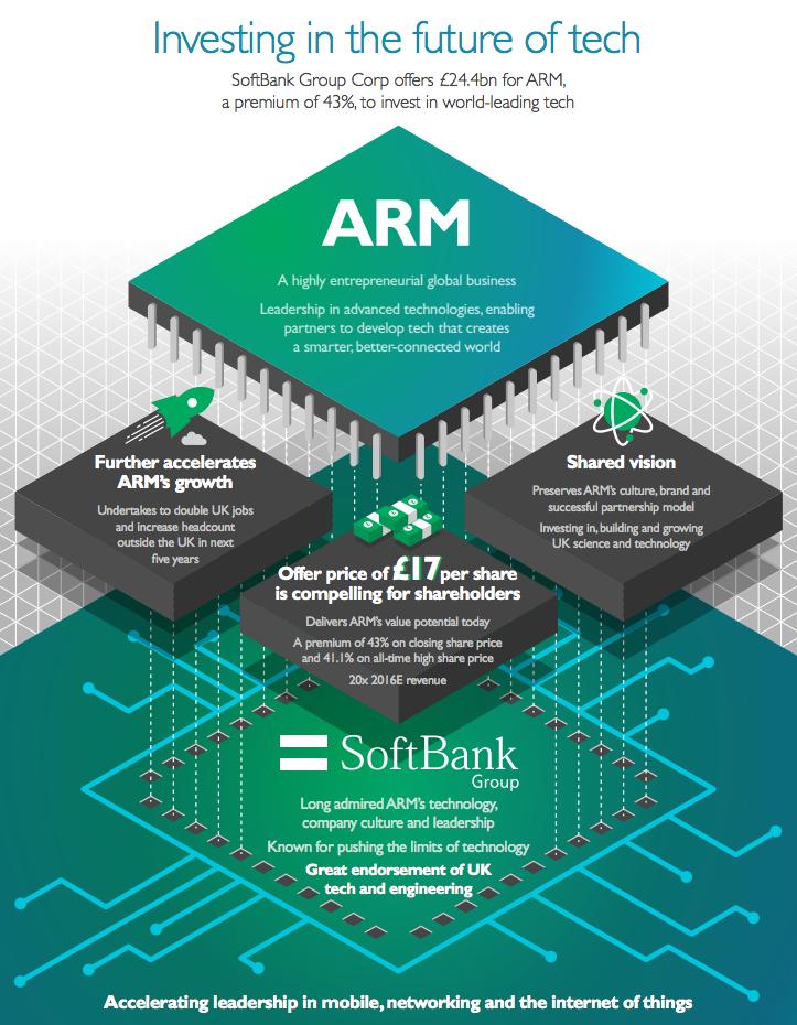 ARMのソフトバンクの出資に関する情報サイトは、acceleratingtech.com 17
