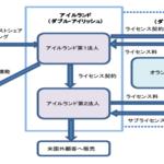 アップル子会社「iTunes株式会社」120億円国税庁に追徴
