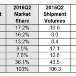 シャオミXiaomi中国市場でトップから4位に、アメリカ市場参入は、Mi BoxやMi Notebook Airか?